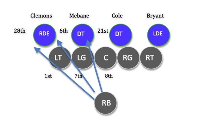 Oakland O-line strengths